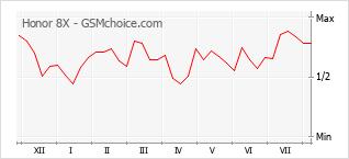 Gráfico de los cambios de popularidad Honor 8X