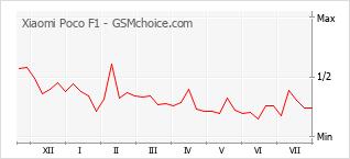 Grafico di modifiche della popolarità del telefono cellulare Xiaomi Poco F1