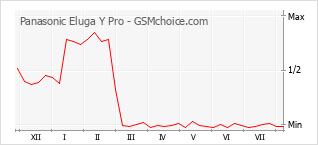 Diagramm der Poplularitätveränderungen von Panasonic Eluga Y Pro