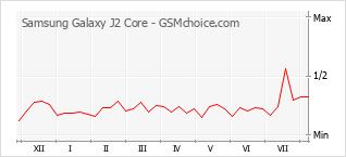 Traçar mudanças de populariedade do telemóvel Samsung Galaxy J2 Core