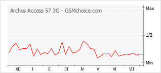 Popularity chart of Archos Access 57 3G