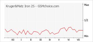 Populariteit van de telefoon: diagram Kruger&Matz Iron 2S
