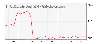 Popularity chart of HTC U12 Life Dual SIM