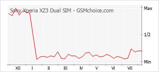 Popularity chart of Sony Xperia XZ3 Dual SIM