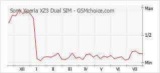 Traçar mudanças de populariedade do telemóvel Sony Xperia XZ3 Dual SIM