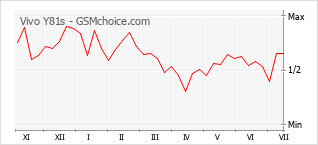 Populariteit van de telefoon: diagram Vivo Y81s