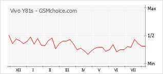 Диаграмма изменений популярности телефона Vivo Y81s