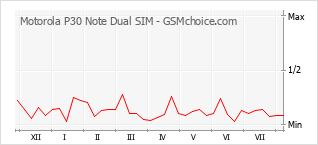 Diagramm der Poplularitätveränderungen von Motorola P30 Note Dual SIM