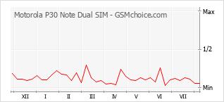 Gráfico de los cambios de popularidad Motorola P30 Note Dual SIM