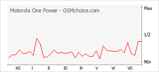 Popularity chart of Motorola One Power
