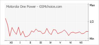 Gráfico de los cambios de popularidad Motorola One Power