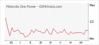 Traçar mudanças de populariedade do telemóvel Motorola One Power