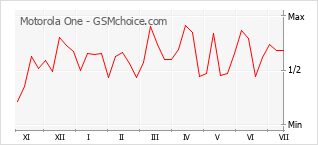 Popularity chart of Motorola One
