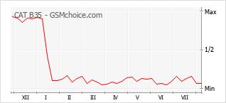 Popularity chart of CAT B35