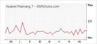Popularity chart of Huawei Maimang 7