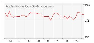 Gráfico de los cambios de popularidad Apple iPhone XR