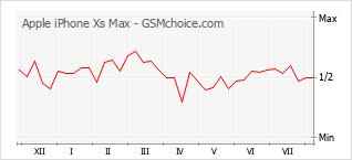 Diagramm der Poplularitätveränderungen von Apple iPhone Xs Max