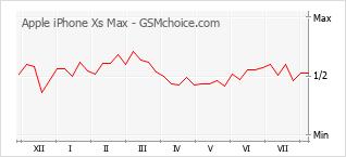 Grafico di modifiche della popolarità del telefono cellulare Apple iPhone Xs Max