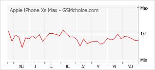 Populariteit van de telefoon: diagram Apple iPhone Xs Max
