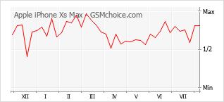 手機聲望改變圖表 Apple iPhone Xs Max