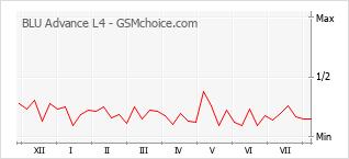 Popularity chart of BLU Advance L4