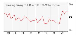 Popularity chart of Samsung Galaxy J4+ Dual SIM