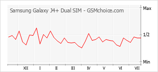 Gráfico de los cambios de popularidad Samsung Galaxy J4+ Dual SIM