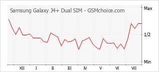 Traçar mudanças de populariedade do telemóvel Samsung Galaxy J4+ Dual SIM
