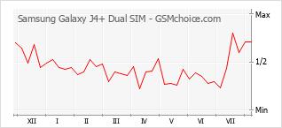 手机声望改变图表 Samsung Galaxy J4+ Dual SIM