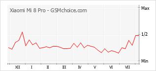 Gráfico de los cambios de popularidad Xiaomi Mi 8 Pro