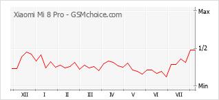 Le graphique de popularité de Xiaomi Mi 8 Pro