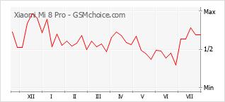 Grafico di modifiche della popolarità del telefono cellulare Xiaomi Mi 8 Pro