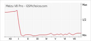Popularity chart of Meizu V8 Pro
