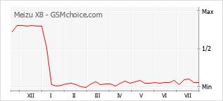 Populariteit van de telefoon: diagram Meizu X8