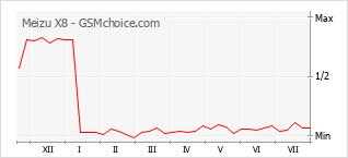 Диаграмма изменений популярности телефона Meizu X8