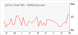 Popularity chart of LG K11 Dual SIM