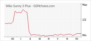 Diagramm der Poplularitätveränderungen von Wiko Sunny 3 Plus