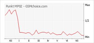 Gráfico de los cambios de popularidad Punkt MP02