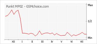 Le graphique de popularité de Punkt MP02