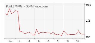Grafico di modifiche della popolarità del telefono cellulare Punkt MP02