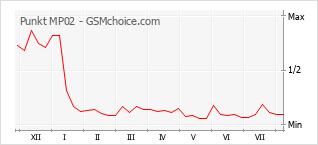 Диаграмма изменений популярности телефона Punkt MP02