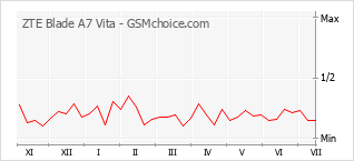 Popularity chart of ZTE Blade A7 Vita