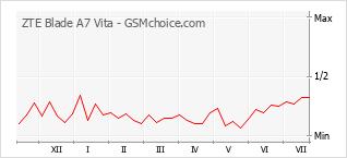 Populariteit van de telefoon: diagram ZTE Blade A7 Vita
