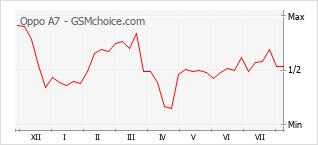 Диаграмма изменений популярности телефона Oppo A7