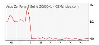Popularity chart of Asus ZenFone 5 Selfie ZC600KL