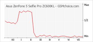 Popularity chart of Asus ZenFone 5 Selfie Pro ZC600KL