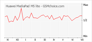 Le graphique de popularité de Huawei MediaPad M5 lite