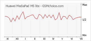 Диаграмма изменений популярности телефона Huawei MediaPad M5 lite