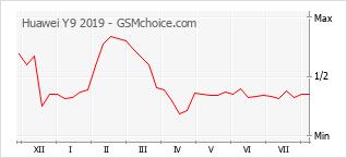 Gráfico de los cambios de popularidad Huawei Y9 2019