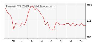 Populariteit van de telefoon: diagram Huawei Y9 2019